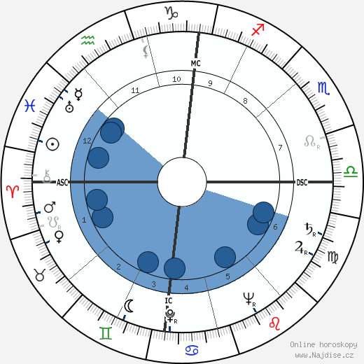 Donald McIntosh Kendall wikipedie, horoscope, astrology, instagram