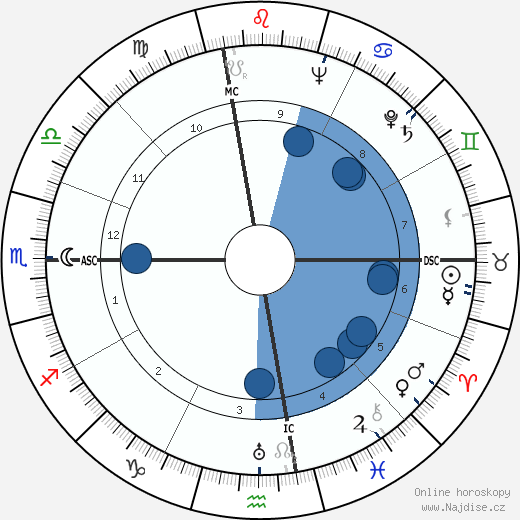 Donald Mills wikipedie, horoscope, astrology, instagram