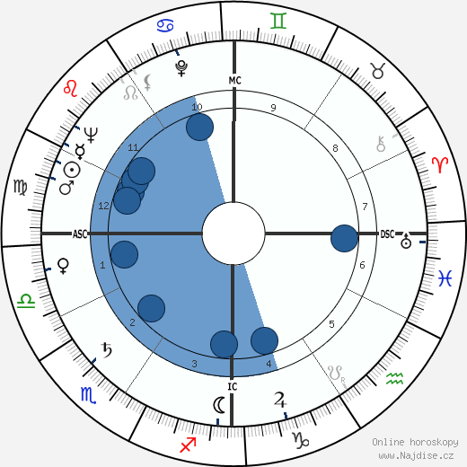 Donald O'Connor wikipedie, horoscope, astrology, instagram