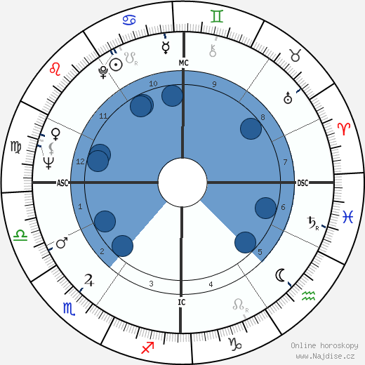 Donald Sutherland wikipedie, horoscope, astrology, instagram