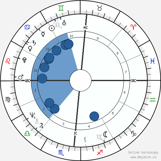 Donald Trump wikipedie, horoscope, astrology, instagram