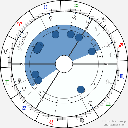 Donald Wolfit wikipedie, horoscope, astrology, instagram