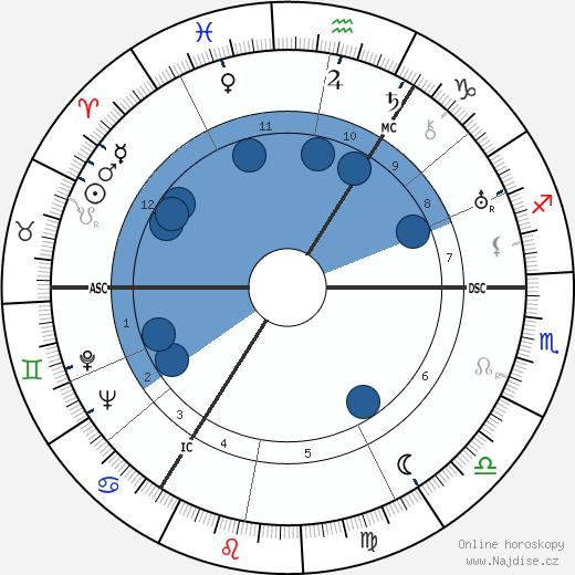 Donald Wolfit wikipedie, horoscope, astrology, instagram