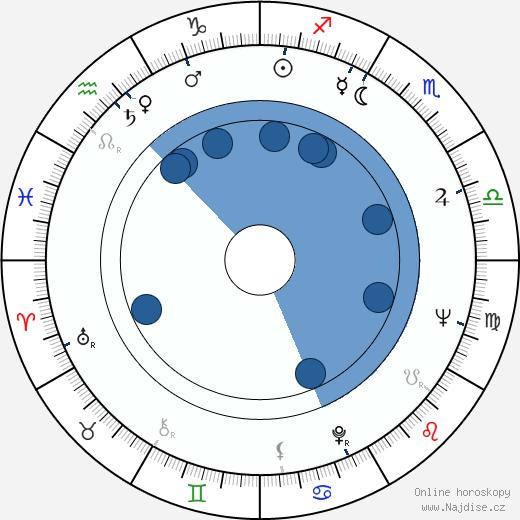 Donald Woods wikipedie, horoscope, astrology, instagram