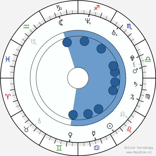 Dong-geon Lee wikipedie, horoscope, astrology, instagram