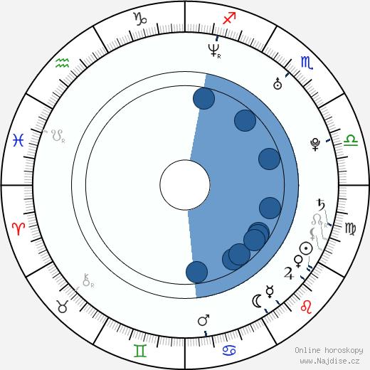 Dong-hun Ha wikipedie, horoscope, astrology, instagram