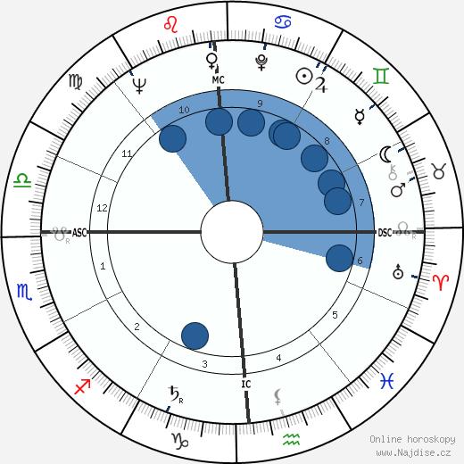 Donn Eisele wikipedie, horoscope, astrology, instagram