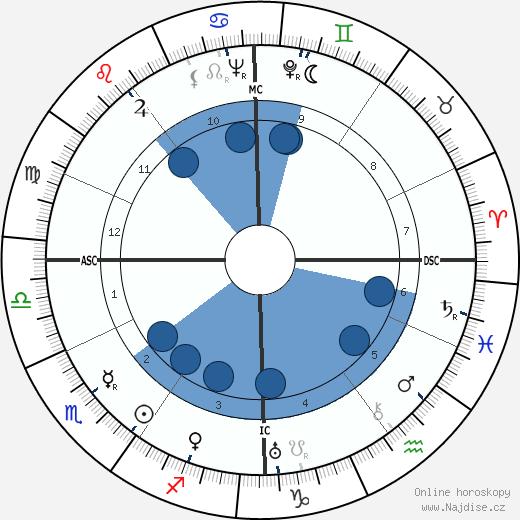 Dora Maar wikipedie, horoscope, astrology, instagram