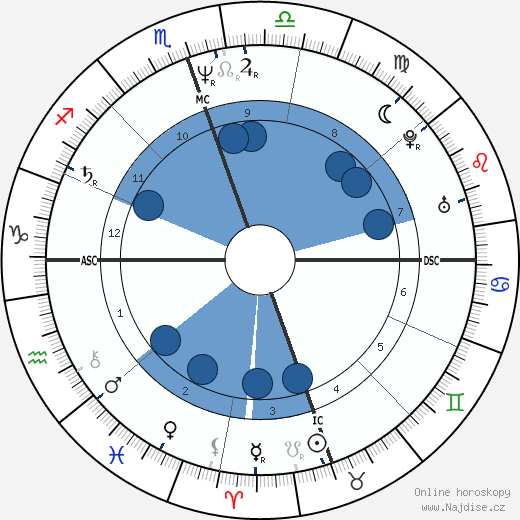 Doreen Virtue wikipedie, horoscope, astrology, instagram