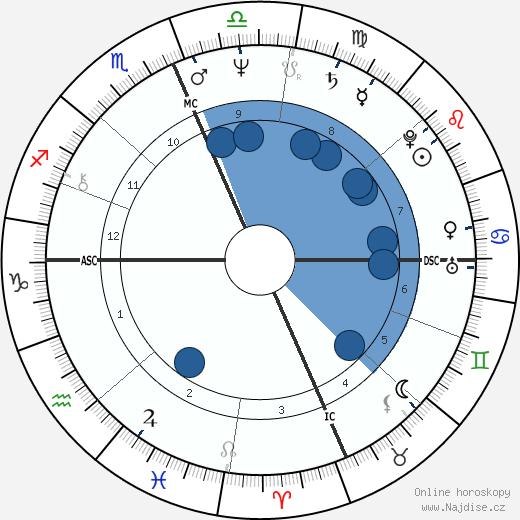 Dorian Harewood wikipedie, horoscope, astrology, instagram