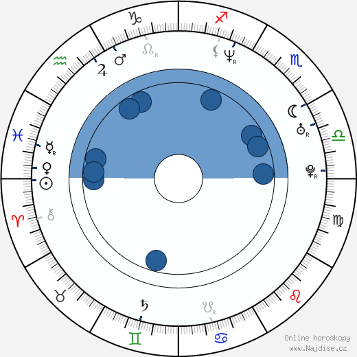 Dorina Chiriac wikipedie, horoscope, astrology, instagram