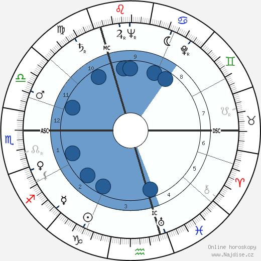 Doris Stokes wikipedie, horoscope, astrology, instagram