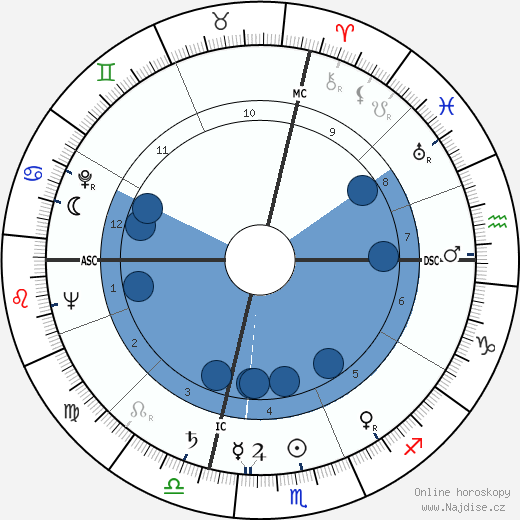 Dorothy Dandridge wikipedie, horoscope, astrology, instagram