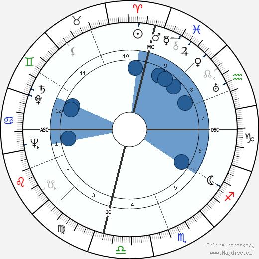 Dorothy Fay wikipedie, horoscope, astrology, instagram