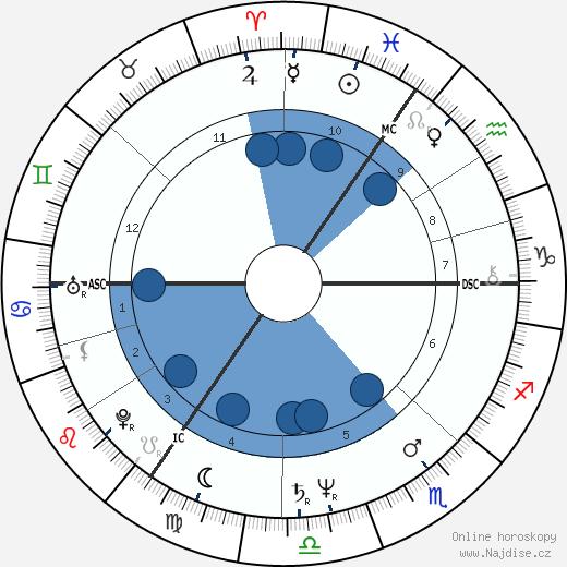 Douglas Adams wikipedie, horoscope, astrology, instagram