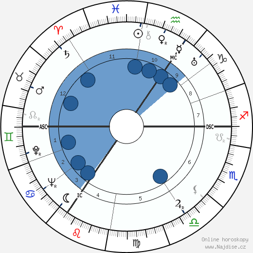 Douglas Bader wikipedie, horoscope, astrology, instagram