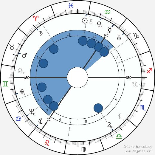 Douglas Bader wikipedie, horoscope, astrology, instagram
