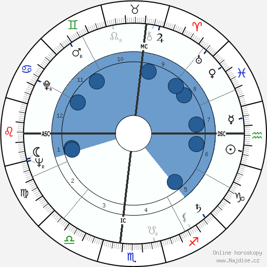 Douglas Easley wikipedie, horoscope, astrology, instagram