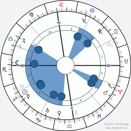 Douglas Fairbanks Jr. wikipedie, horoscope, astrology, instagram