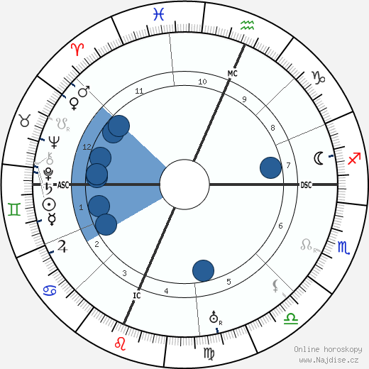 Douglas Fairbanks Sr. wikipedie, horoscope, astrology, instagram