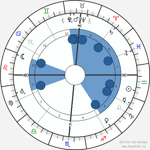 Douglas MacArthur wikipedie, horoscope, astrology, instagram