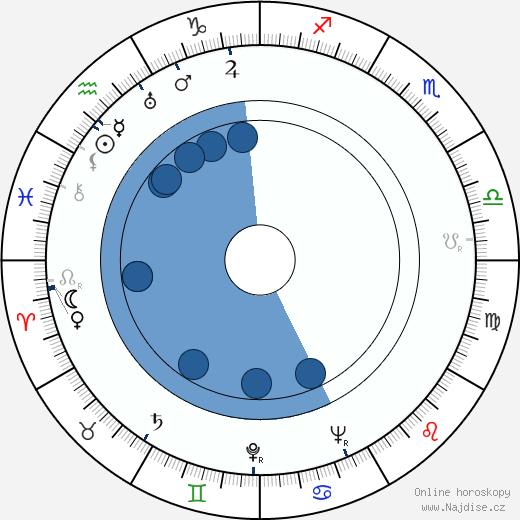 Douglas Slocombe wikipedie, horoscope, astrology, instagram