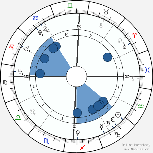 Douglas Wilder wikipedie, horoscope, astrology, instagram