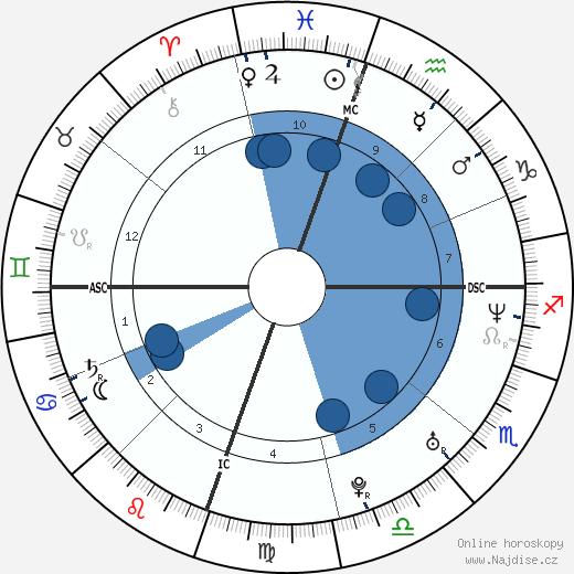 Drew Barrymore wikipedie, horoscope, astrology, instagram