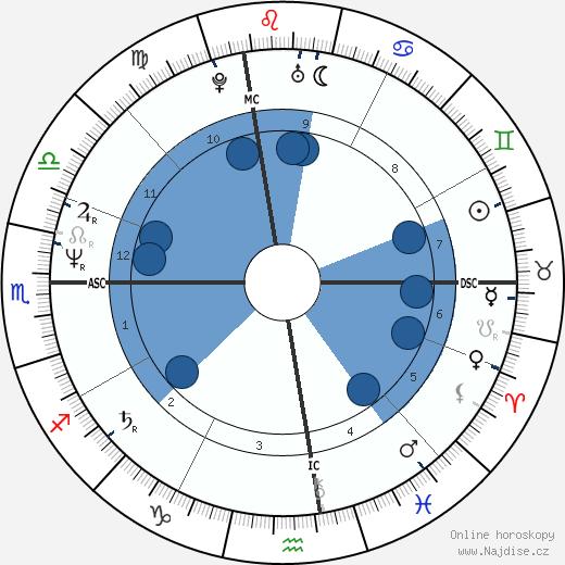 Drew Carey wikipedie, horoscope, astrology, instagram