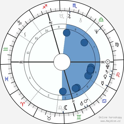 Drupi wikipedie, horoscope, astrology, instagram