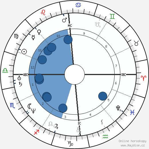 Duchenne de Boulogne wikipedie, horoscope, astrology, instagram