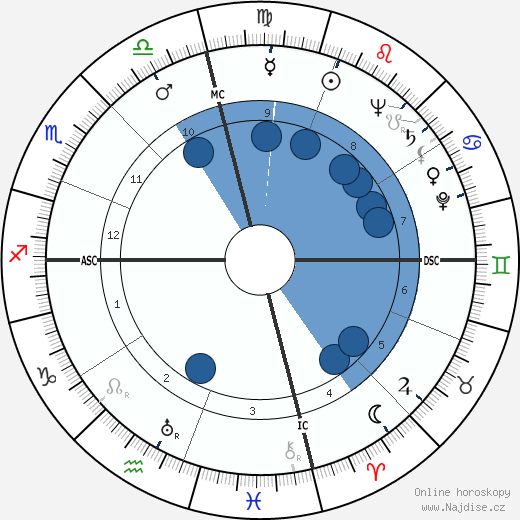 Dudley Ervin Faver wikipedie, horoscope, astrology, instagram