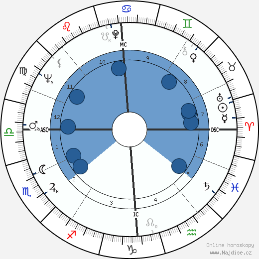 Dudley Moore wikipedie, horoscope, astrology, instagram