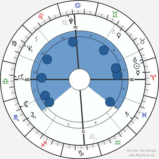 Dudley Moore wikipedie, horoscope, astrology, instagram