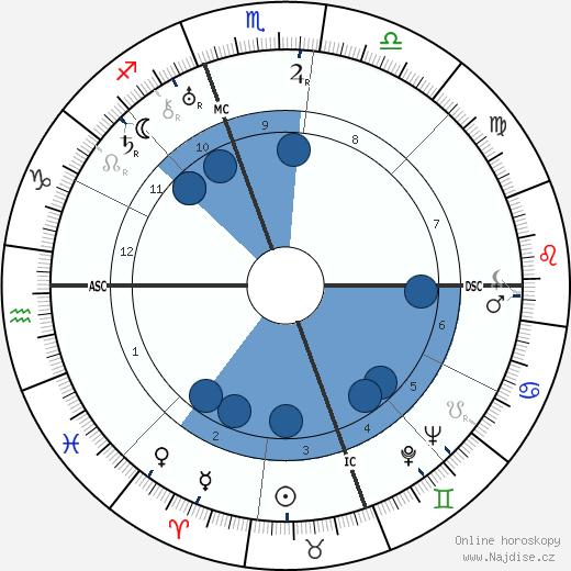 Duke Ellington wikipedie, horoscope, astrology, instagram