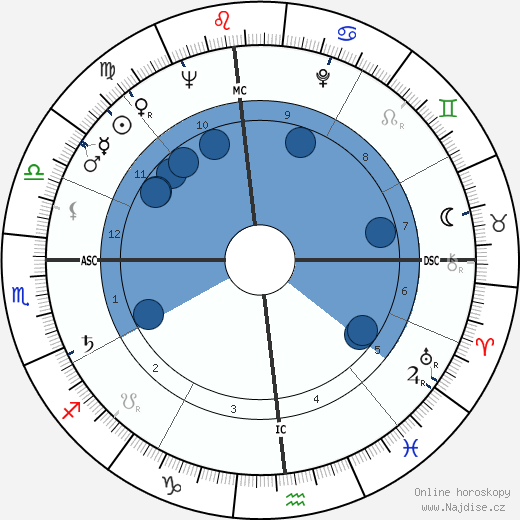 Duke Simpson wikipedie, horoscope, astrology, instagram