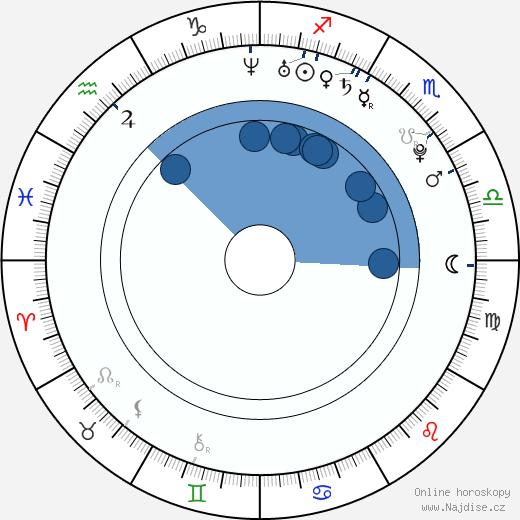Dulce María wikipedie, horoscope, astrology, instagram