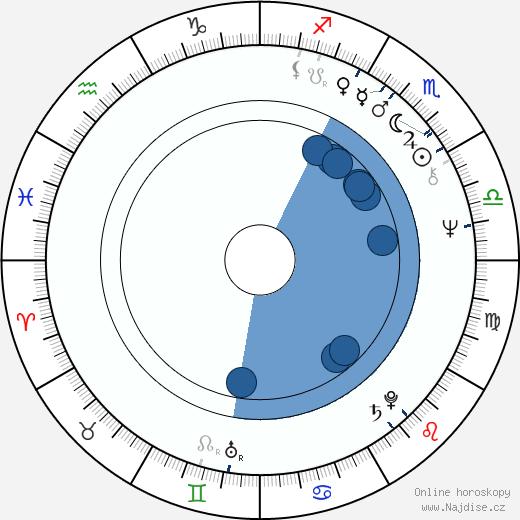 Dušan Jamrich wikipedie, horoscope, astrology, instagram