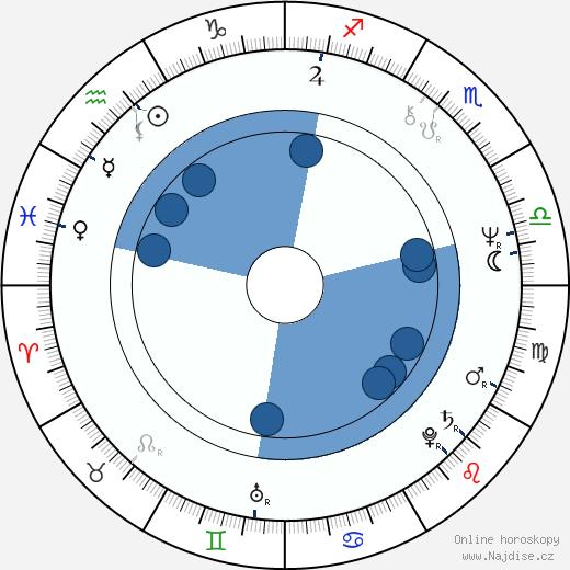 Dušan Tarageľ wikipedie, horoscope, astrology, instagram