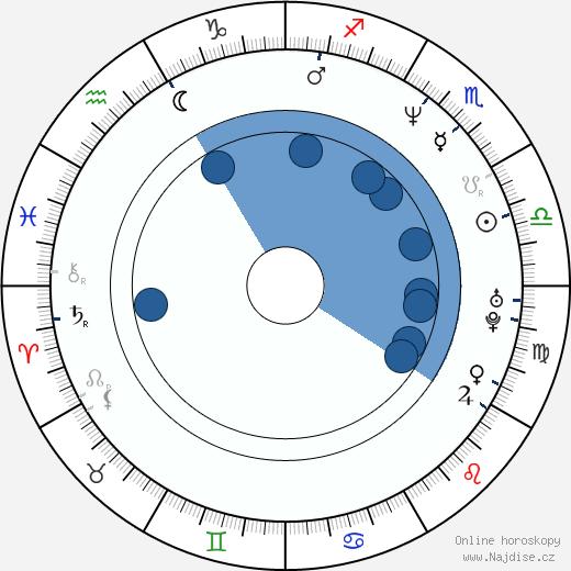 Dušan Uhrin ml. wikipedie, horoscope, astrology, instagram