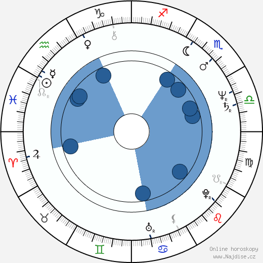 Dušan Vaňo wikipedie, horoscope, astrology, instagram