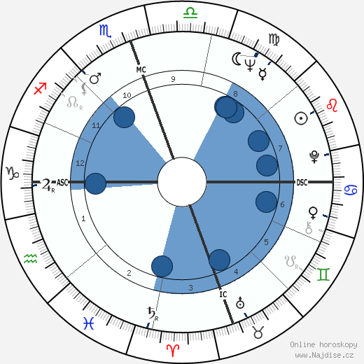 Dustin Hoffman wikipedie, horoscope, astrology, instagram