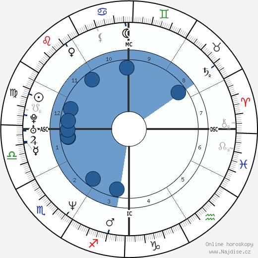 Dweezil Zappa wikipedie, horoscope, astrology, instagram