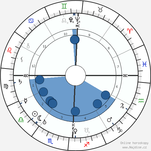 Dwight D. Eisenhower wikipedie, horoscope, astrology, instagram