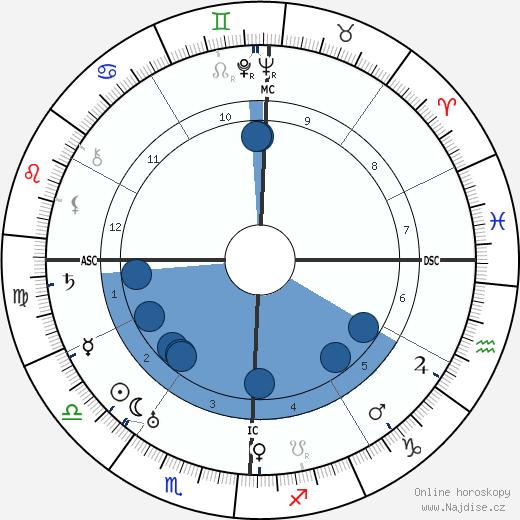Dwight D. Eisenhower wikipedie, horoscope, astrology, instagram