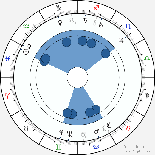 Dwight Frye wikipedie, horoscope, astrology, instagram