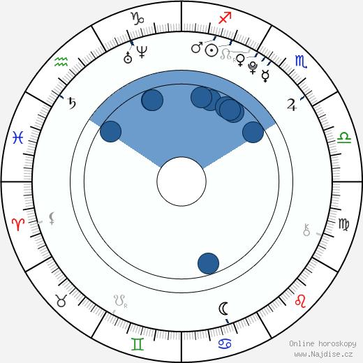 Dylan McLaughlin wikipedie, horoscope, astrology, instagram