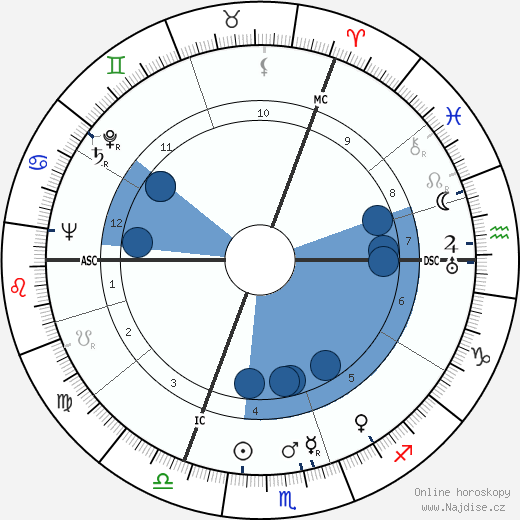 Dylan Thomas wikipedie, horoscope, astrology, instagram