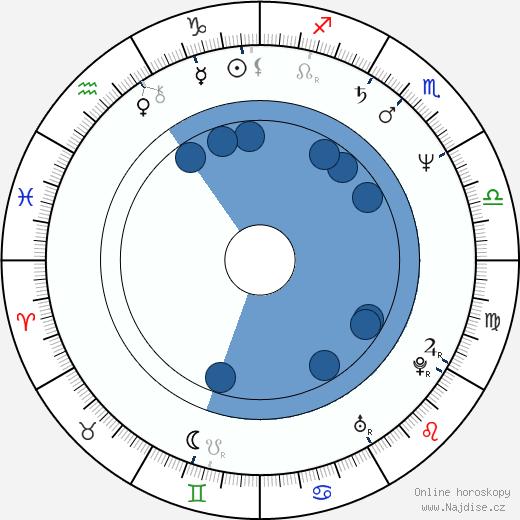 E. E. Bell wikipedie, horoscope, astrology, instagram