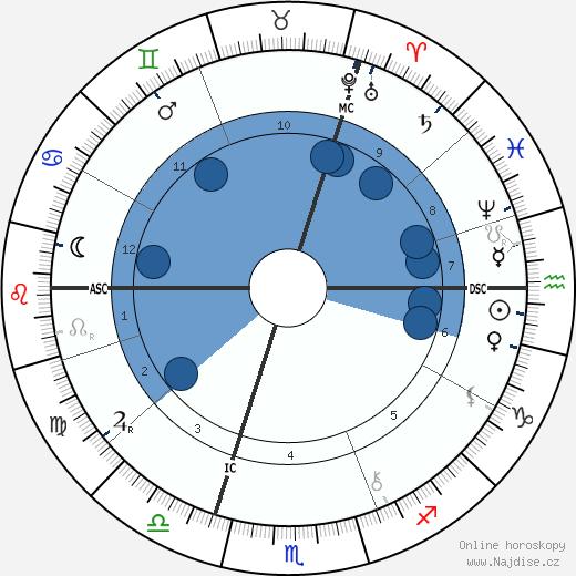 E. J. Smith wikipedie, horoscope, astrology, instagram